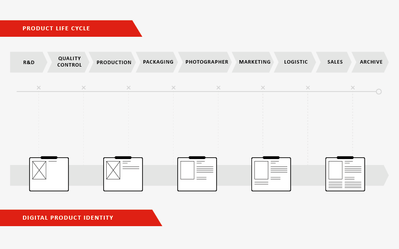 product digital identity and product life cycle